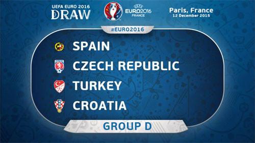 Евро-2016. Группа D, прогноз на выход из группы (обновлено 18 июня)