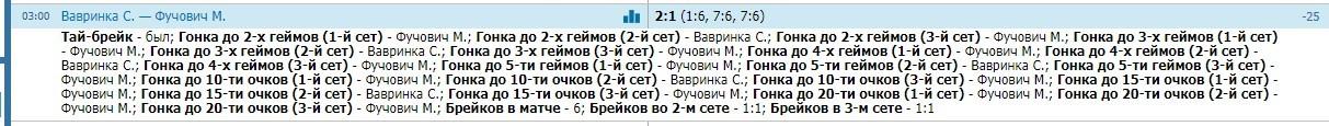 теннисные результаты Бетсити