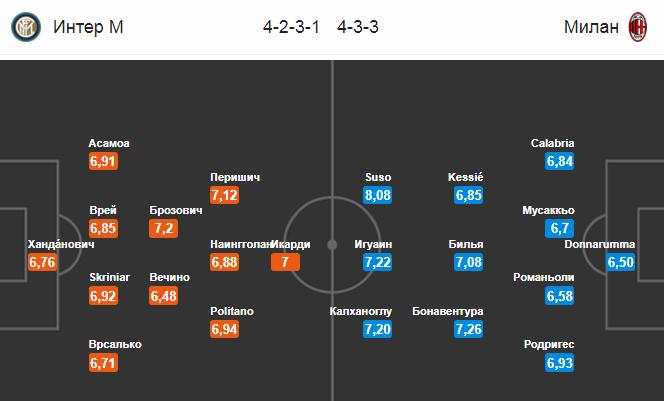 Прогноз на 21.10.2018. Интер - Милан