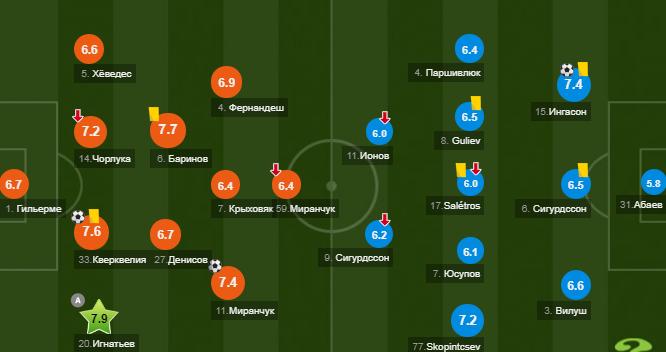 Локомотив - Ростов