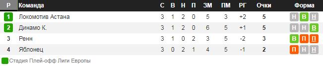 Динамо Киев — Ренн. Прогноз на матч 08 ноября 2018. Лига Европы