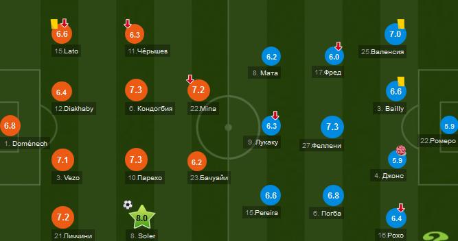 Валенсия - Манчестер Юнайтед