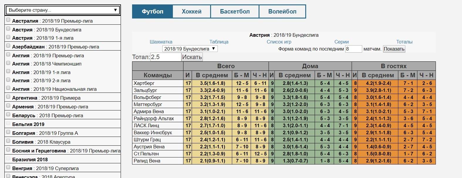 БК Фонбет ру. Статистика