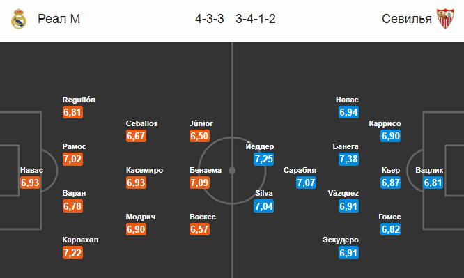 Прогноз на 19.01.2019. Реал Мадрид - Севилья