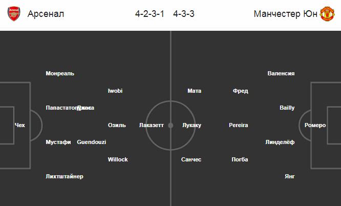 Прогноз на 25.01.2019. Арсенал - Манчестер Юнайтед
