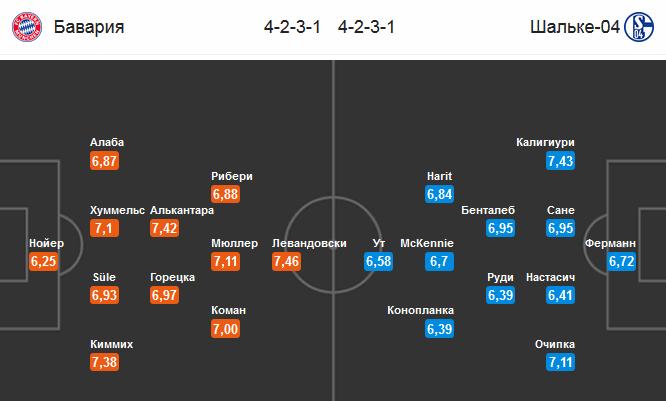 Прогноз на 09.02.2019. Бавария - Шальке 04