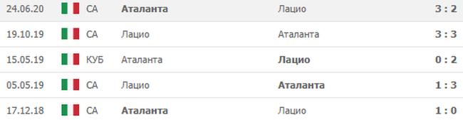 Лацио — Аталанта, Прогноз на 30.09.2020, Чемпионат Италии