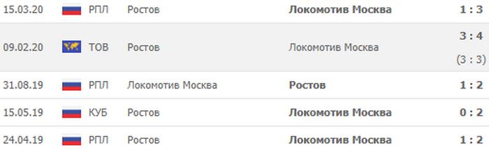 Ростов – Локомотив Москва, Прогноз на матч 14 сентября 2020, Чемпионат России