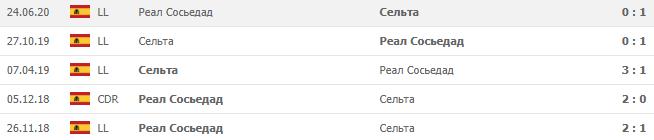 Сельта — Реал Сосьедад, Прогноз на 01.11.2020, Чемпионат Испании
