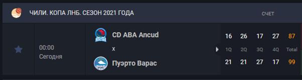 итоги матча между Пуэрто Верес и CD ABA Ancud