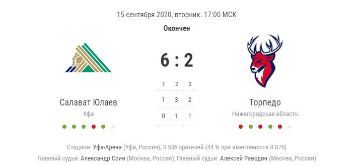 результат игры Салават Юлаев - Торпедо