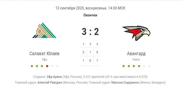 итог матча Салават Юлаев - Авангард